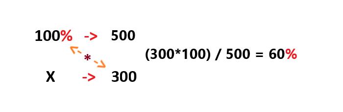 Проценты  онлайн пример php скрипт