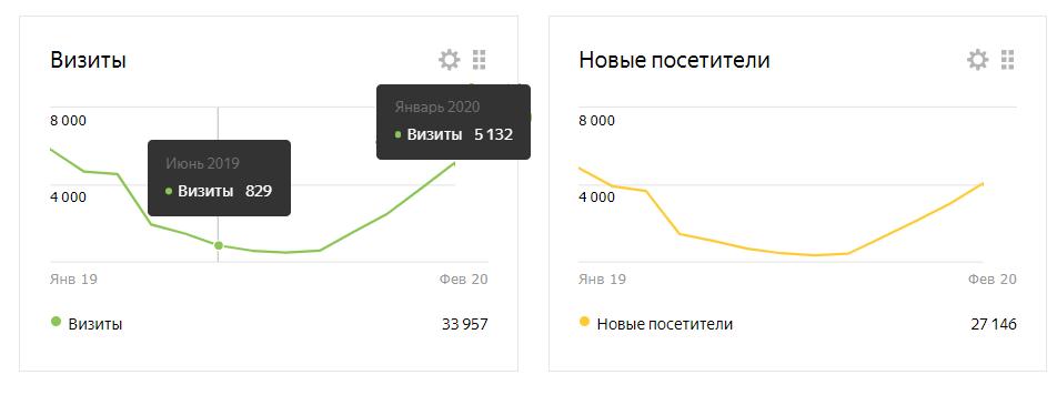 О сайте DwWeb.ru