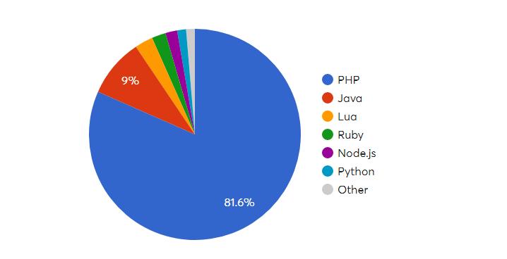 Популярность языка программирования JavaScript