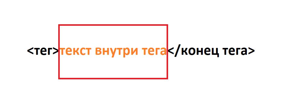 Какую часть элемента получает innerHTML схема: